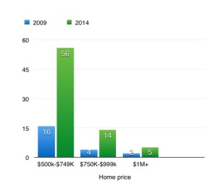 Portland sales over $500,000, in 2009, and 2014. MREIS data