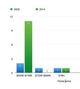 South Portland home sales over $500,000, in 2009 and 2014. MREIS data