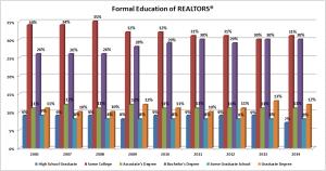 National Assn Realtors